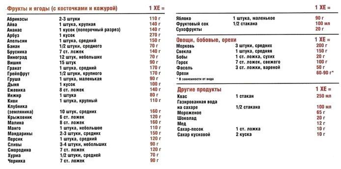 Как похудеть при сахарном диабете 2 и 1 типа: диета, упражнения, таблетки
