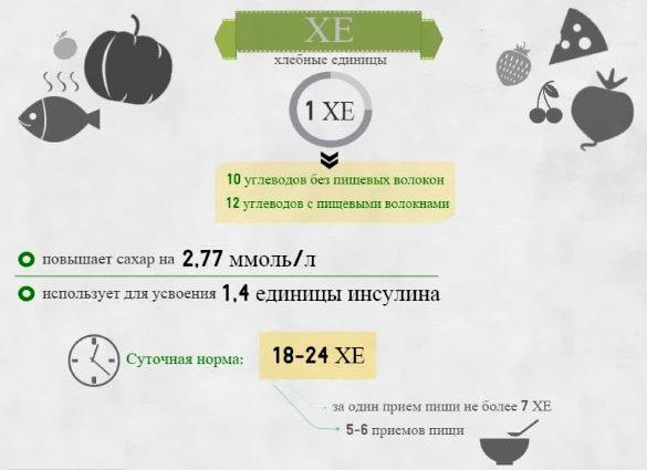 Таблица хлебных единиц для диабетиков 1 и 2 типа
